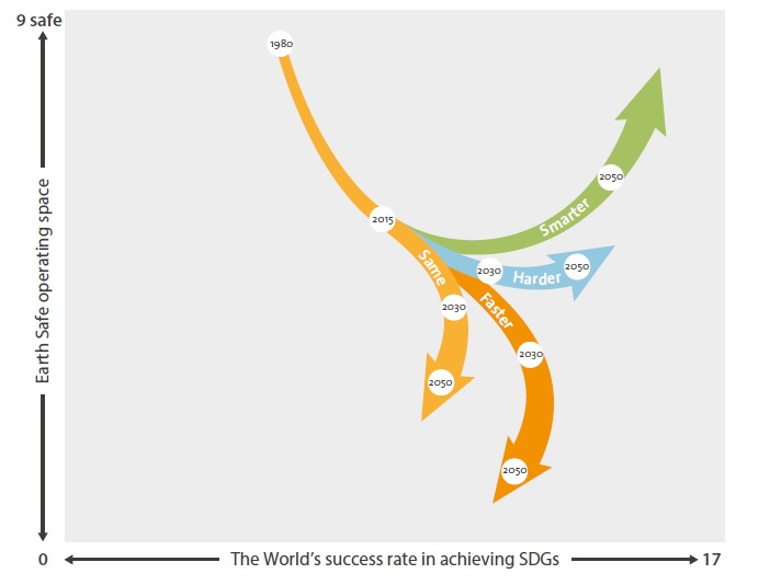 Planetary Boundaries and Sustainable Development Goals: Our Rescue Tools